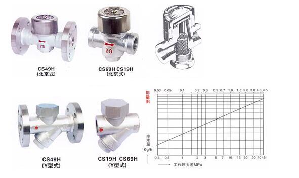 cs19h热动力式疏水阀结构示意图
